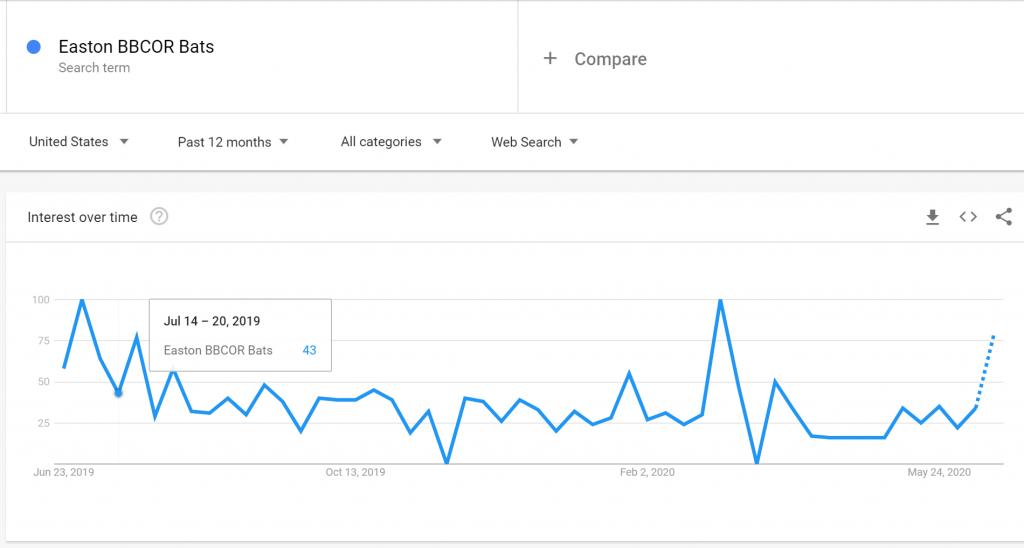 Easton BBCOR Bats Search Trends 2020